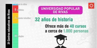 Rivas en cifras: Educación. Octubre 2016