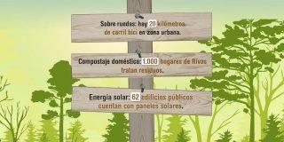 Rivas en cifras: Medio Ambiente. Noviembre 2016