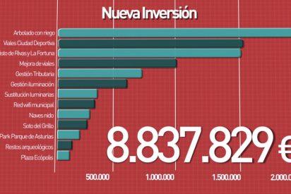 Rivas destina superávit a 13 nuevas inversiones y reducir deuda