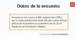 Encuesta de valoración sobre los servicios públicos en Rivas