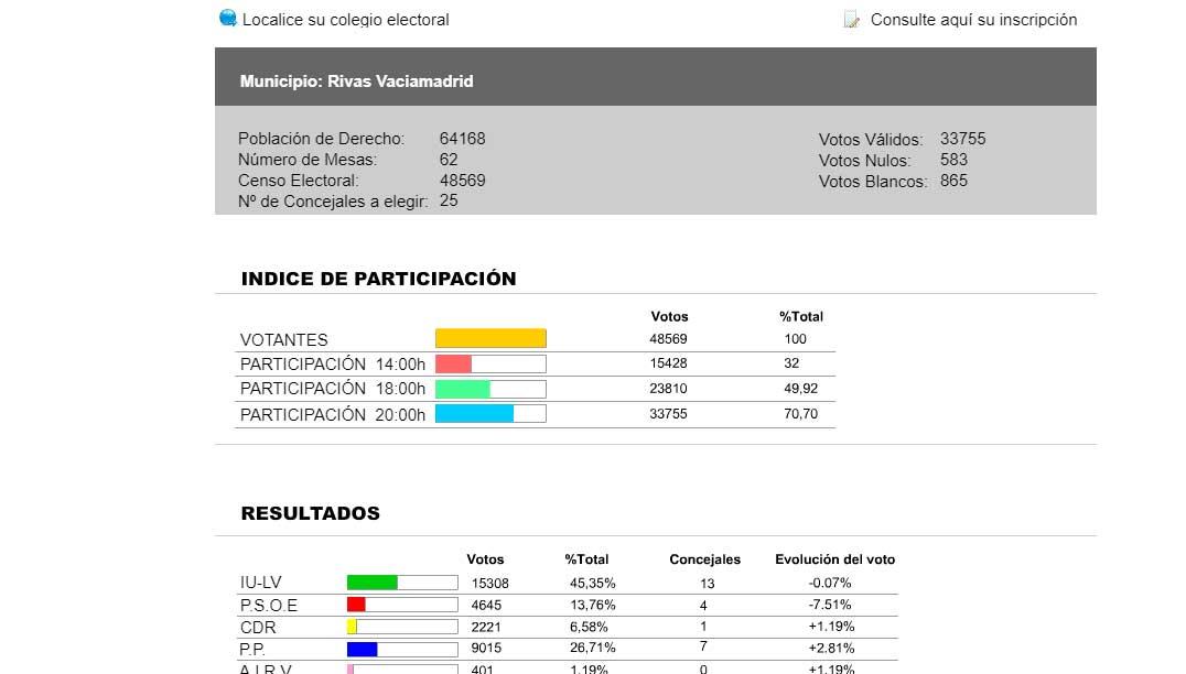 Elecciones Municipales de 2011