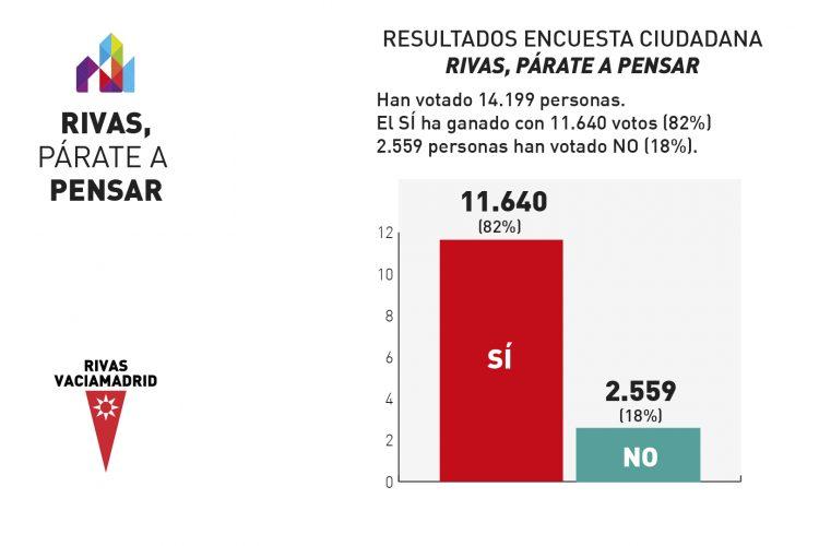El SÍ gana la consulta ciudadana con un 82% de los 14.199 votos emitidos por la ciudadanía